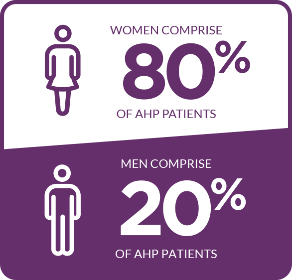 The majority of acute hepatic porphyria cases occur in women