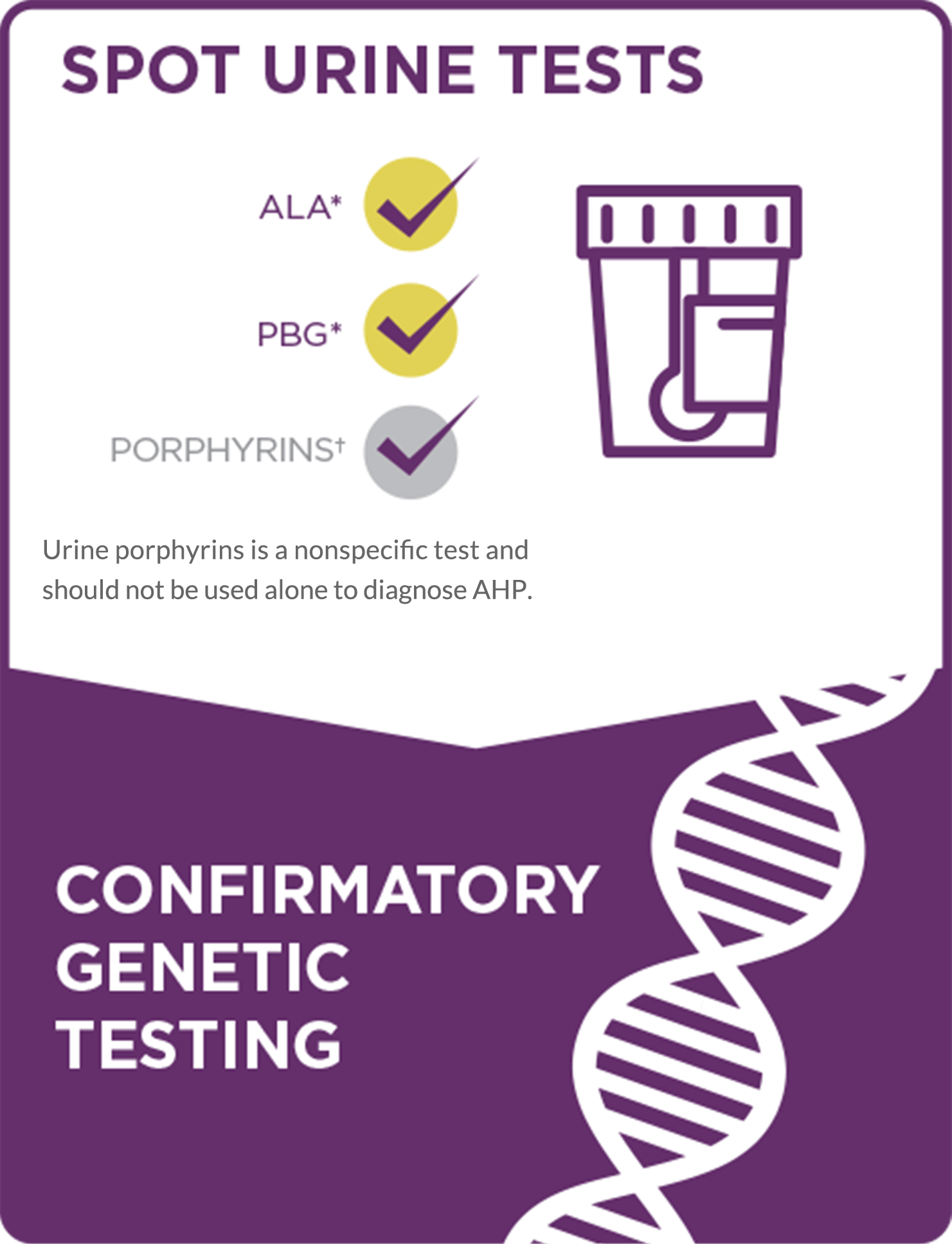 Spot urine tests and genetic confirmation