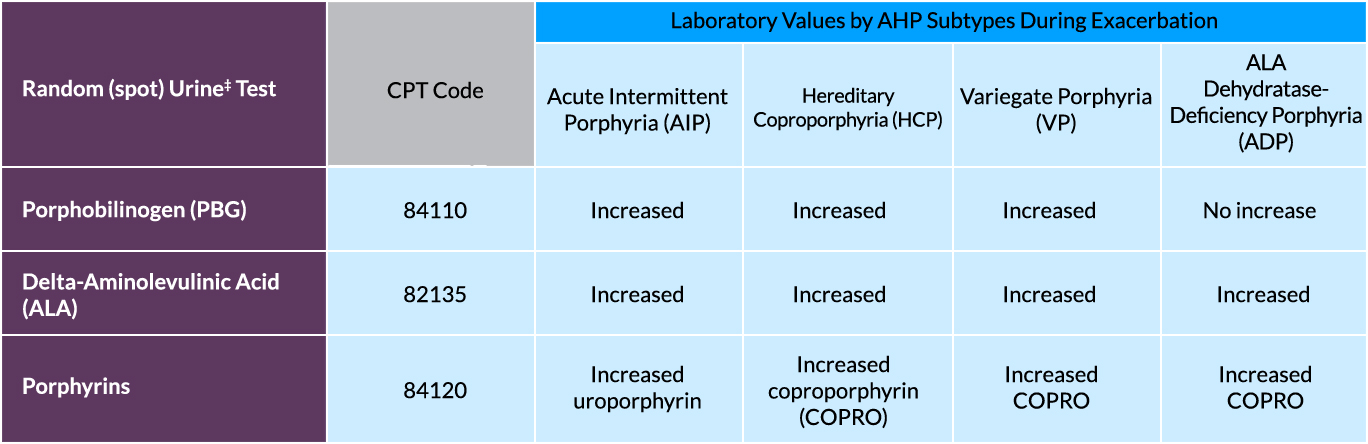 Testing for AHP: CPT codes and laboratory values for spot urine tests